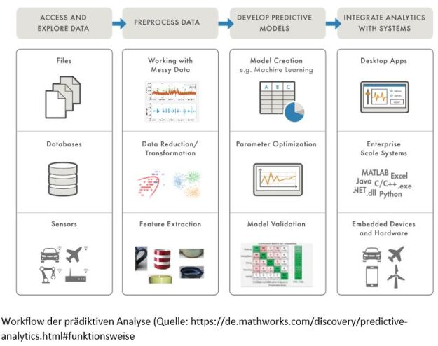 Workflow Predictive Analisys